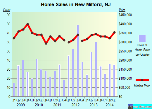 New Milford,NJ real estate house value index trend