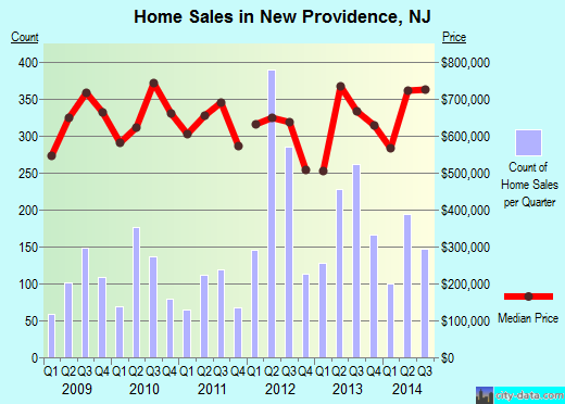 New Providence,NJ real estate house value index trend