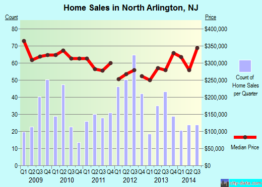North Arlington,NJ real estate house value index trend