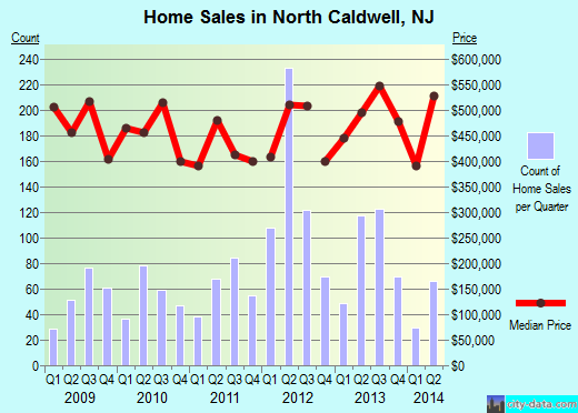 North Caldwell,NJ real estate house value index trend