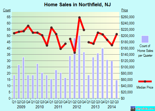 Northfield,NJ real estate house value index trend