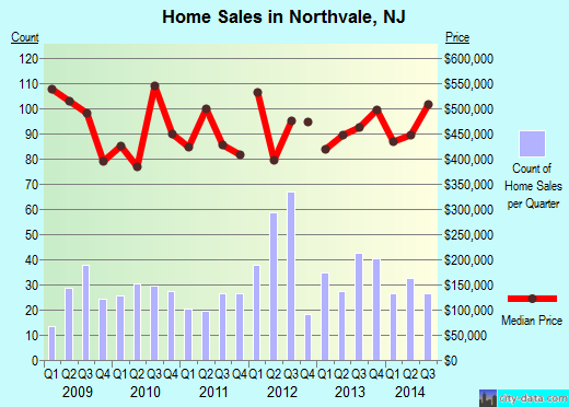 Northvale,NJ real estate house value index trend