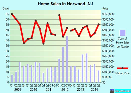Norwood,NJ real estate house value index trend