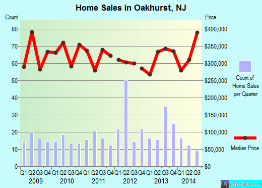 Oakhurst,NJ real estate house value index trend