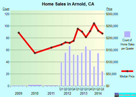 Arnold,CA index of house prices