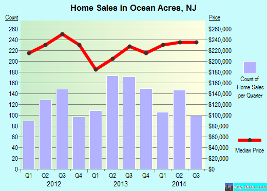 Ocean Acres,NJ index of house prices
