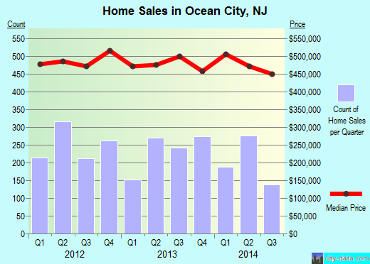 Ocean City,NJ real estate house value index trend