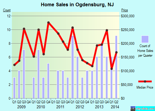 Ogdensburg,NJ real estate house value index trend