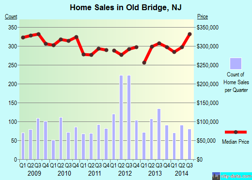Old Bridge,NJ real estate house value index trend
