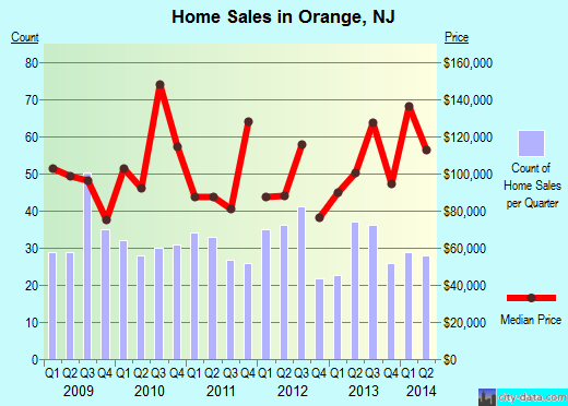Orange,NJ real estate house value index trend