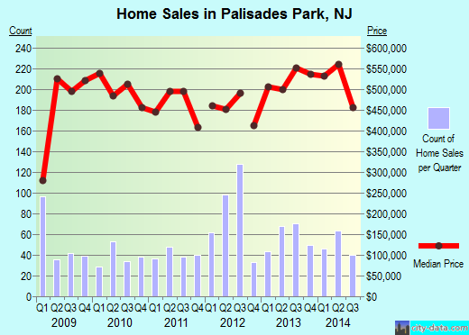 Palisades Park,NJ real estate house value index trend