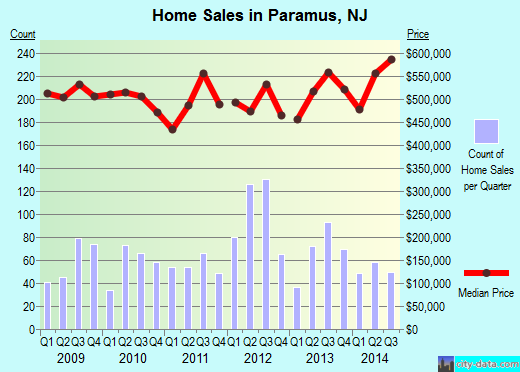 Paramus,NJ index of house prices