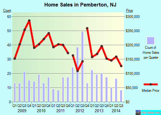 Pemberton,NJ real estate house value index trend