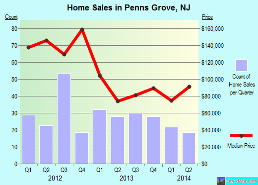 Penns Grove,NJ real estate house value index trend