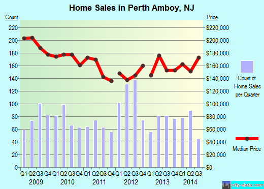 Perth Amboy,NJ real estate house value index trend