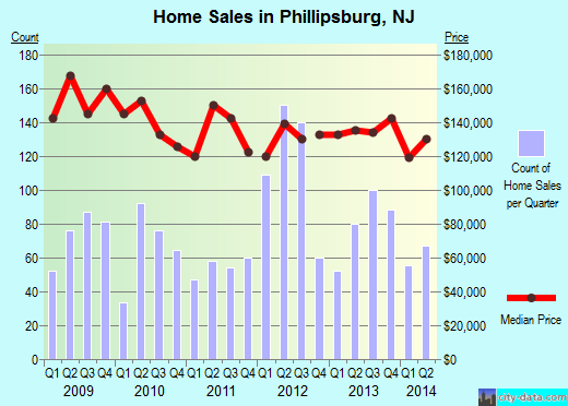 Phillipsburg,NJ real estate house value index trend