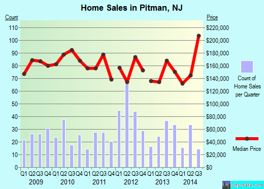 Pitman,NJ real estate house value index trend