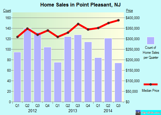 Point Pleasant,NJ real estate house value index trend