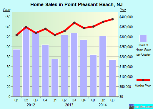 Point Pleasant Beach,NJ real estate house value index trend