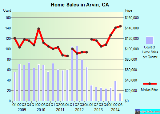 Arvin,CA real estate house value index trend
