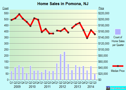 Pomona,NJ real estate house value index trend