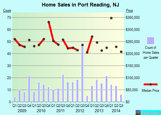 Port Reading,NJ real estate house value index trend
