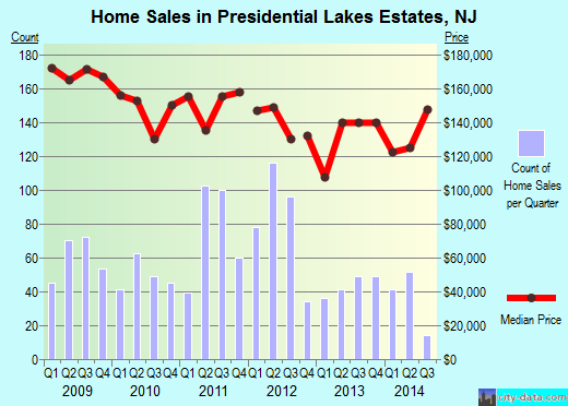 Presidential Lakes Estates,NJ real estate house value index trend