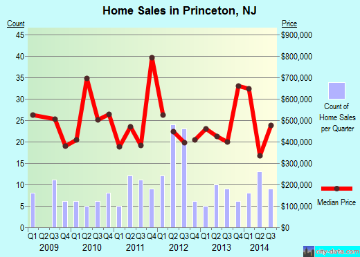Princeton,NJ real estate house value index trend