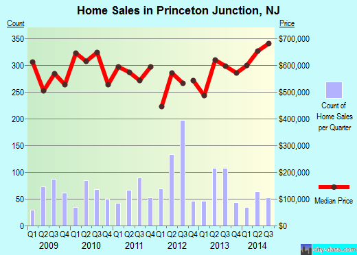 Princeton Junction,NJ real estate house value index trend