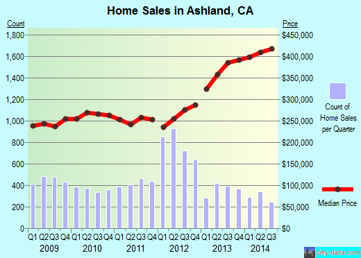 Ashland,CA real estate house value index trend