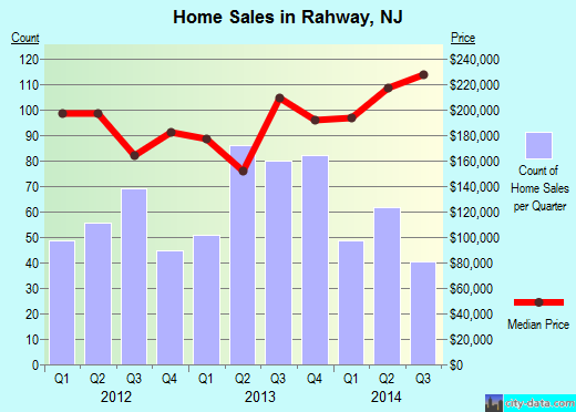 Rahway,NJ real estate house value index trend