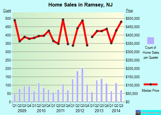 Ramsey,NJ real estate house value index trend