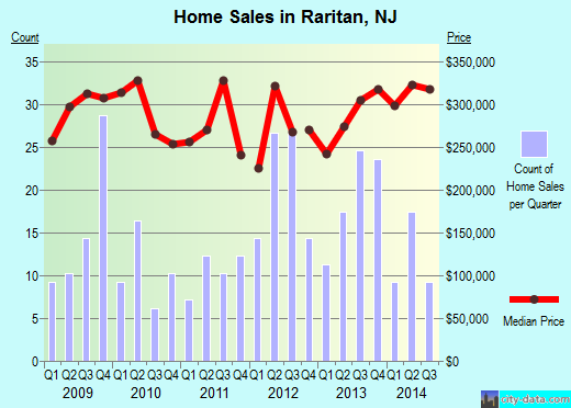 Raritan,NJ real estate house value index trend
