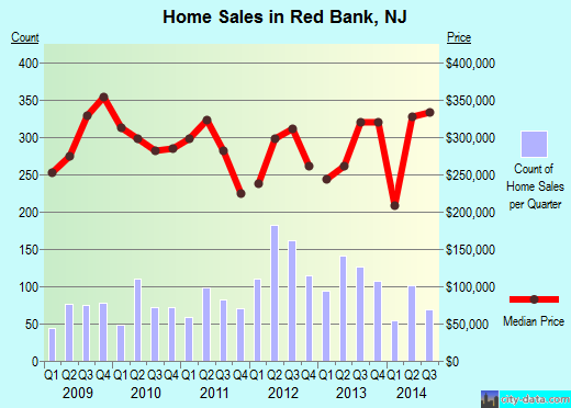 Red Bank,NJ real estate house value index trend