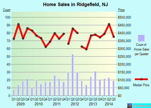 Ridgefield,NJ real estate house value index trend