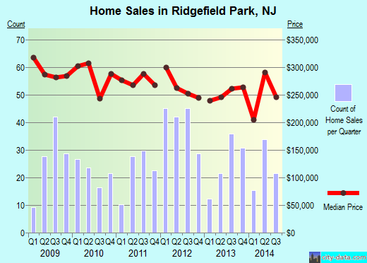 Ridgefield Park,NJ real estate house value index trend