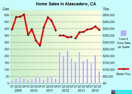 Atascadero,CA real estate house value index trend