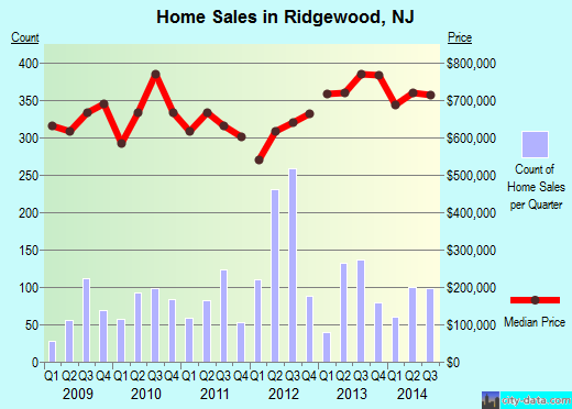 Ridgewood,NJ real estate house value index trend