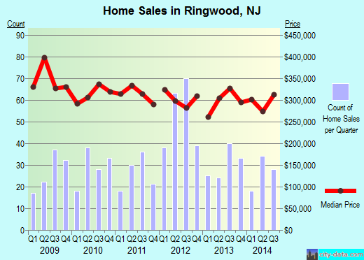 Ringwood,NJ real estate house value index trend