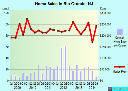 Rio Grande,NJ real estate house value index trend