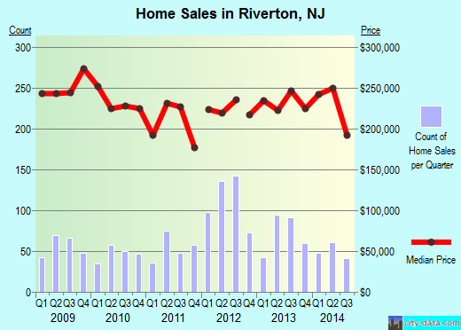 Riverton,NJ index of house prices