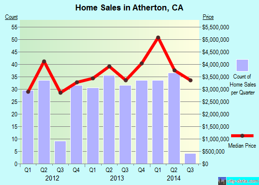 Atherton,CA real estate house value index trend
