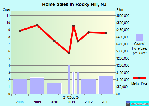 Rocky Hill,NJ real estate house value index trend