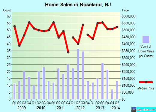Roseland,NJ real estate house value index trend