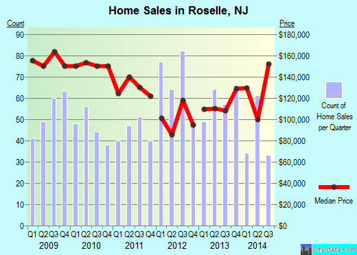 Roselle,NJ real estate house value index trend