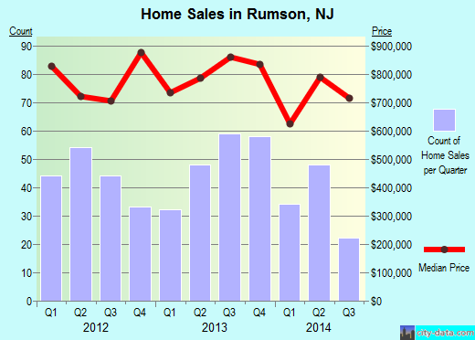 Rumson,NJ real estate house value index trend