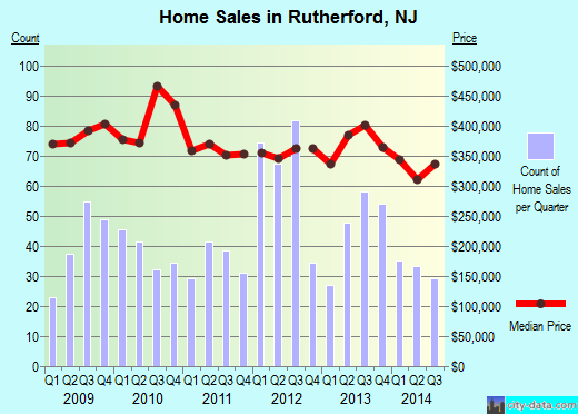 Rutherford,NJ real estate house value index trend