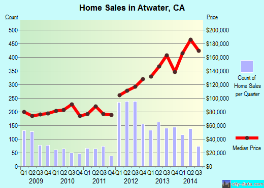 Atwater,CA real estate house value index trend