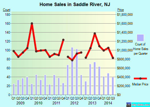 Saddle River,NJ real estate house value index trend