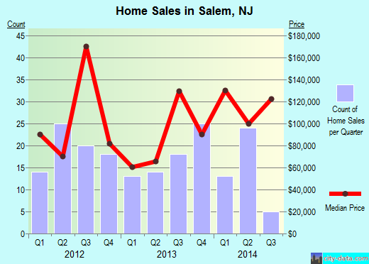 Salem,NJ real estate house value index trend